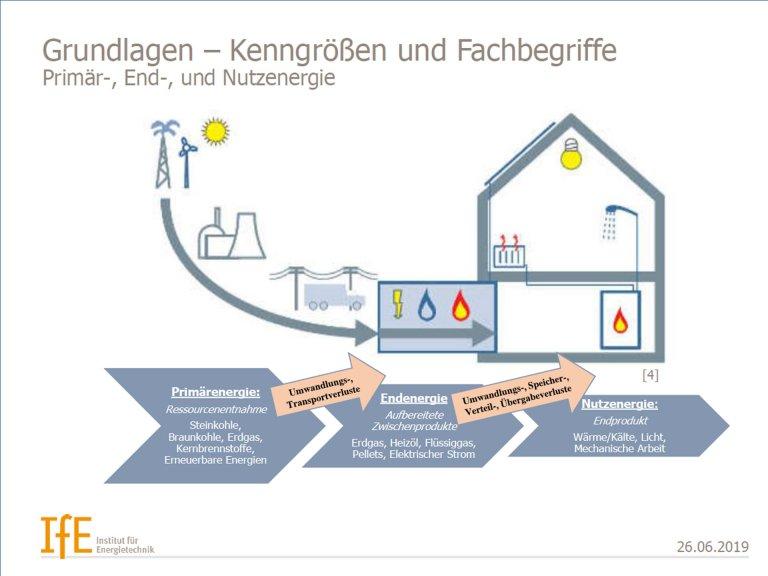 Präsentation - Energieeffizienz bei Bestandsgebäuden