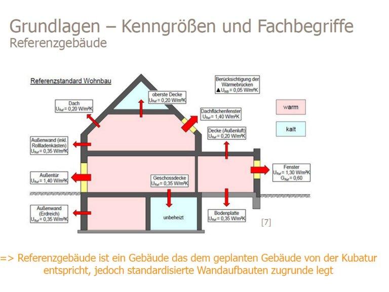 Präsentation Fördermittel für Sanierung und Neubau