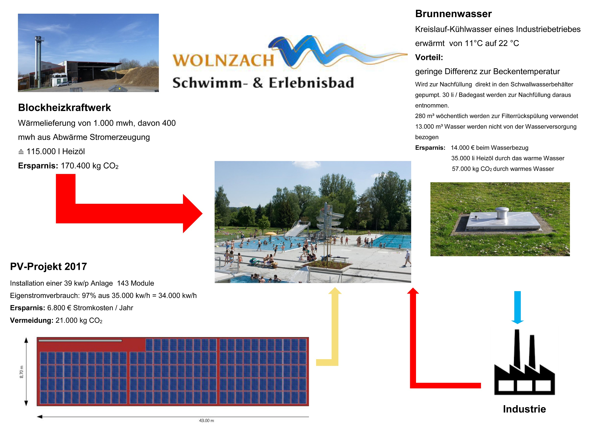 Grossansicht in neuem Fenster: Energiemanagement im Schwimm- und Erlebnisbad