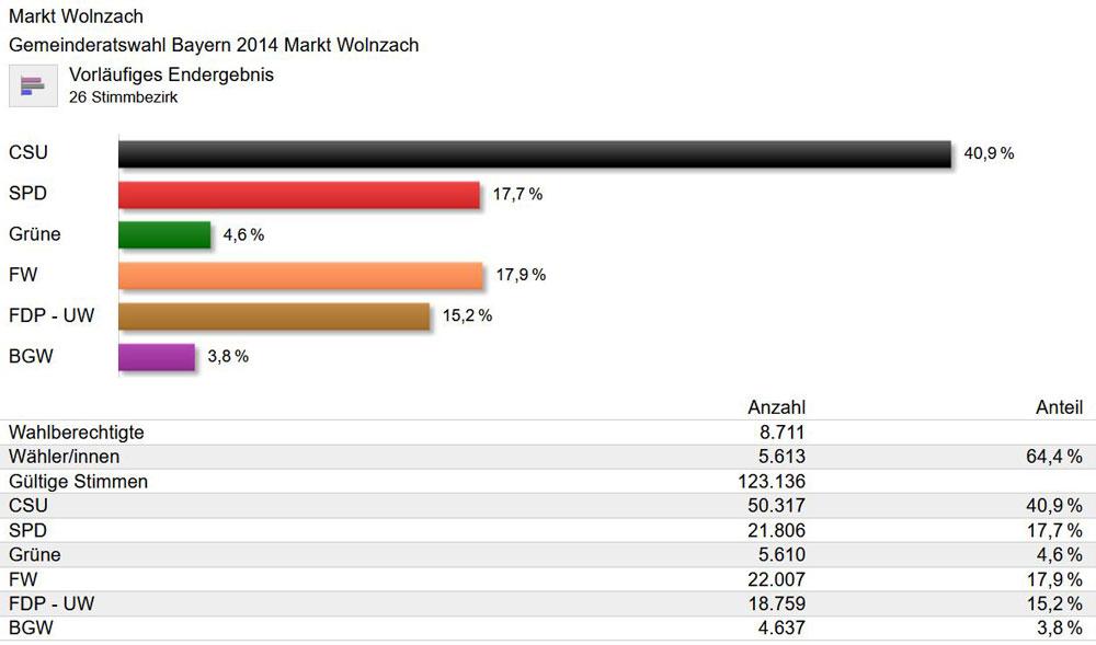 Gemeinderatswahl 2014