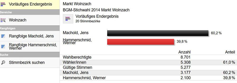 Bürgermeisterwahl 2014 - Stichwahl