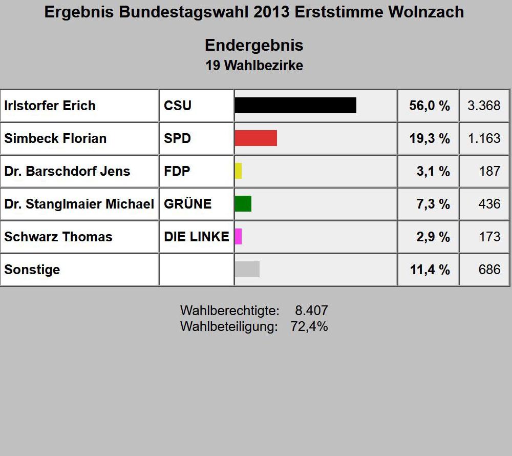 Bundestagswahl 2013 - Erststimme