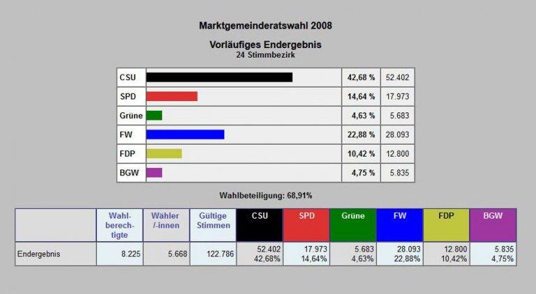 Gemeinderatswahl 2008