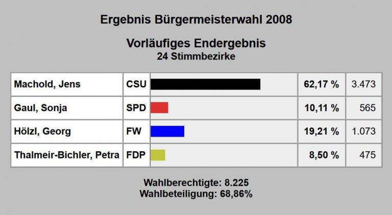 Bürgermeisterwahl 2008
